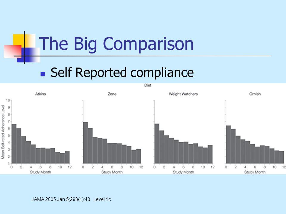 The Big Comparison Self Reported compliance JAMA 2005 Jan 5;293(1):43 Level 1c