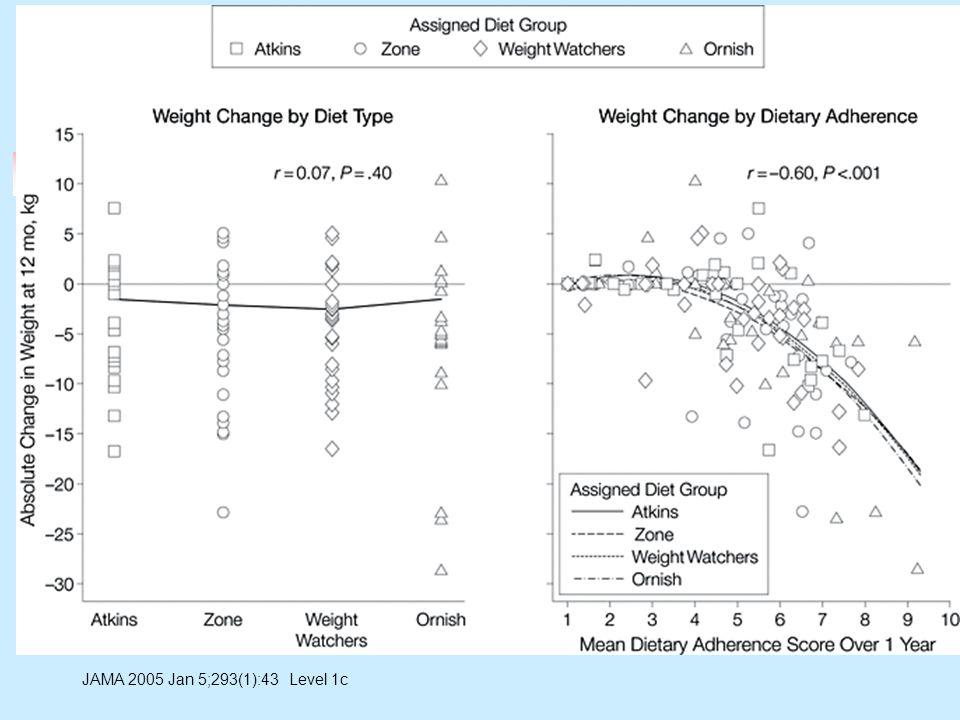 Changes in HDL, CRP, Insulin JAMA 2005 Jan 5;293(1):43 Level 1c