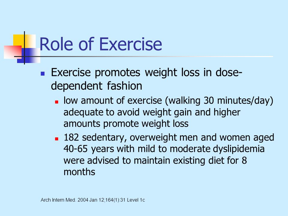 Role of Exercise Exercise promotes weight loss in dose- dependent fashion low amount of exercise (walking 30 minutes/day) adequate to avoid weight gain and higher amounts promote weight loss 182 sedentary, overweight men and women aged 40-65 years with mild to moderate dyslipidemia were advised to maintain existing diet for 8 months Arch Intern Med.