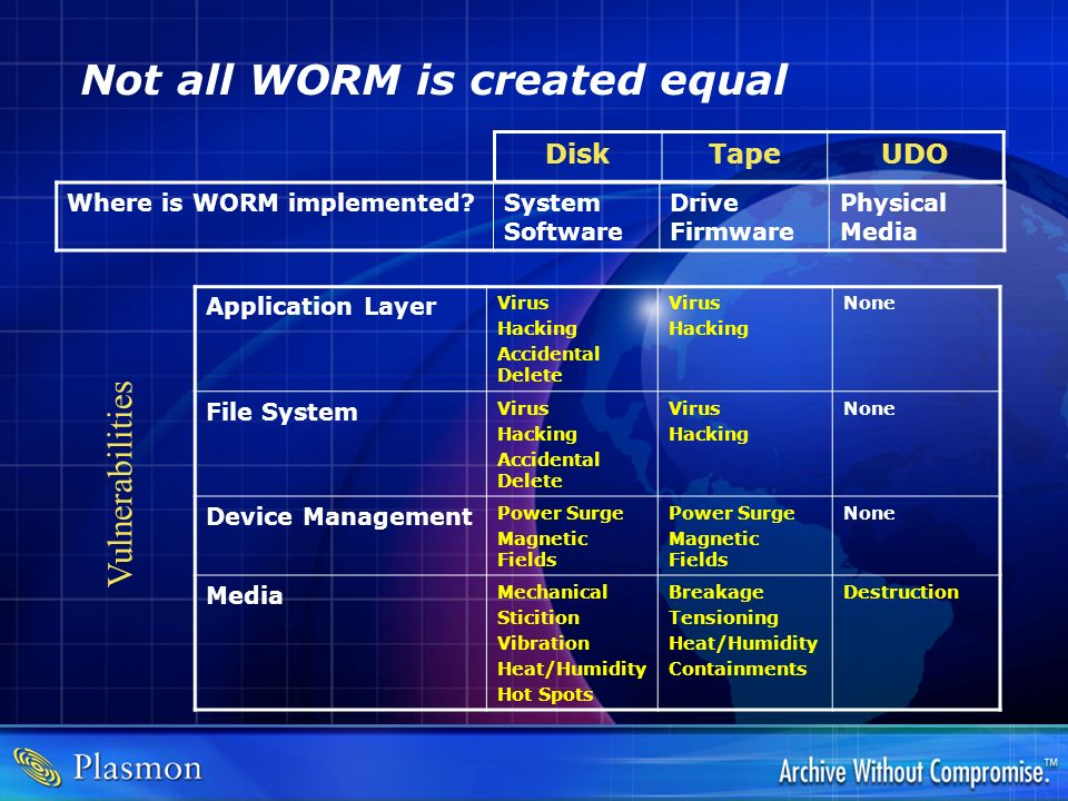 Not all WORM is created equal DiskTapeUDO Where is WORM implemented?System Software Drive Firmware Physical Media Vulnerabilities Application Layer Vi