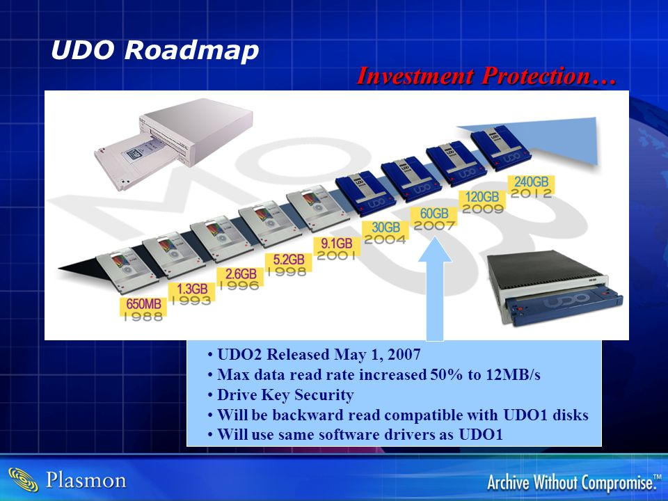 UDO Roadmap UDO2 Released May 1, 2007 Max data read rate increased 50% to 12MB/s Drive Key Security Will be backward read compatible with UDO1 disks W