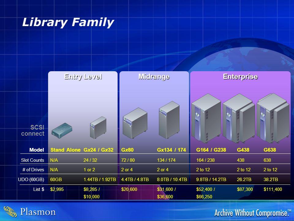 Library Family Gx24 / Gx32 24 / 32 1 or 2 1.44TB / 1.92TB $8,285 / $10,000 Gx80 72 / 80 2 or 4 4.4TB / 4.8TB $20,600 Gx134 / 174 134 / 174 2 or 4 8.0T