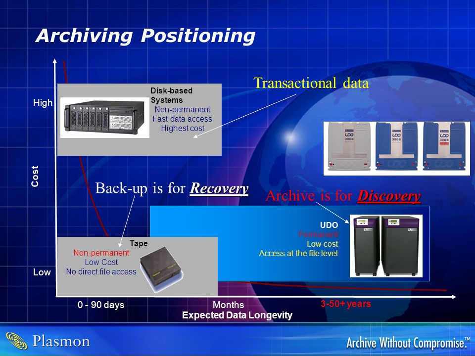 Archiving Positioning Cost Low High Months 0 - 90 days 3-50+ years Expected Data Longevity Active Data Reference Data Backup Data Disk-based Systems N