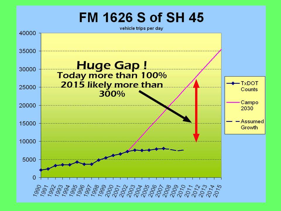 Huge Gap