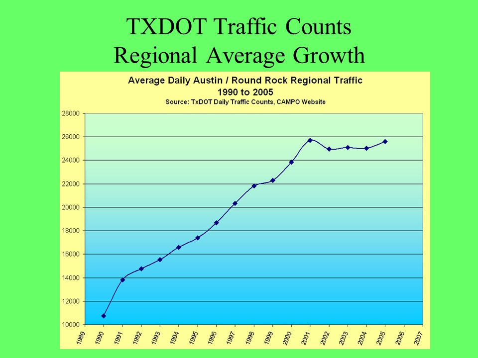 Brodie route takes more time compared to IH35 route without the flyover