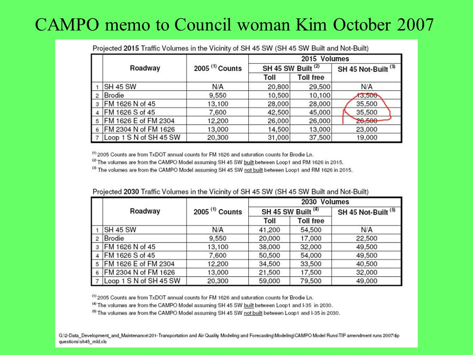 CAMPO memo to Council woman Kim October 2007