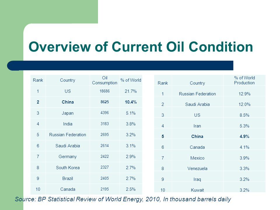 Overview of Current Oil Condition RankCountry Oil Consumption % of World 1US 18686 21.7% 2China 8625 10.4% 3Japan 4396 5.1% 4India 3183 3.8% 5Russian