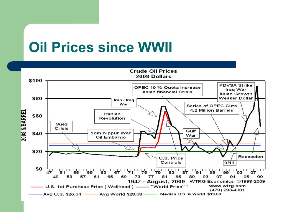 Oil Prices since WWII
