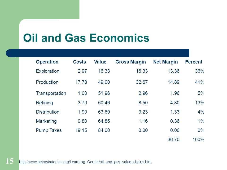 Oil and Gas Economics OperationCostsValueGross MarginNet MarginPercent Exploration2.9716.33 13.3636% Production17.7849.0032.6714.8941% Transportation1