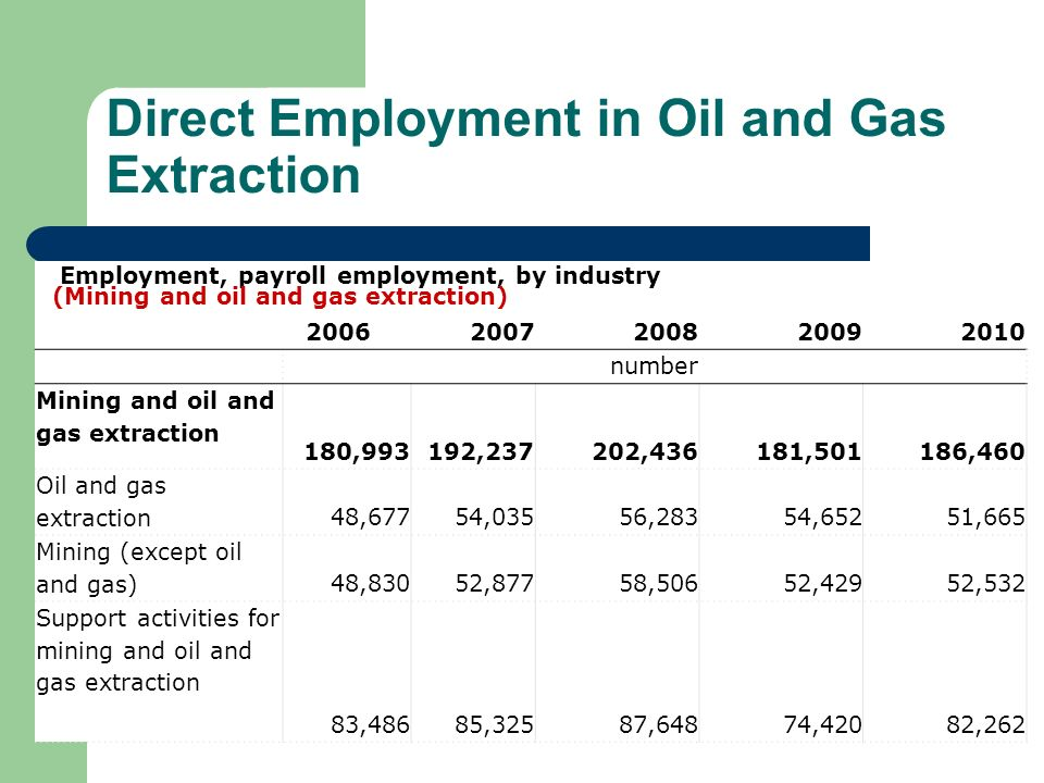 Direct Employment in Oil and Gas Extraction Employment, payroll employment, by industry (Mining and oil and gas extraction) 20062007200820092010 numbe