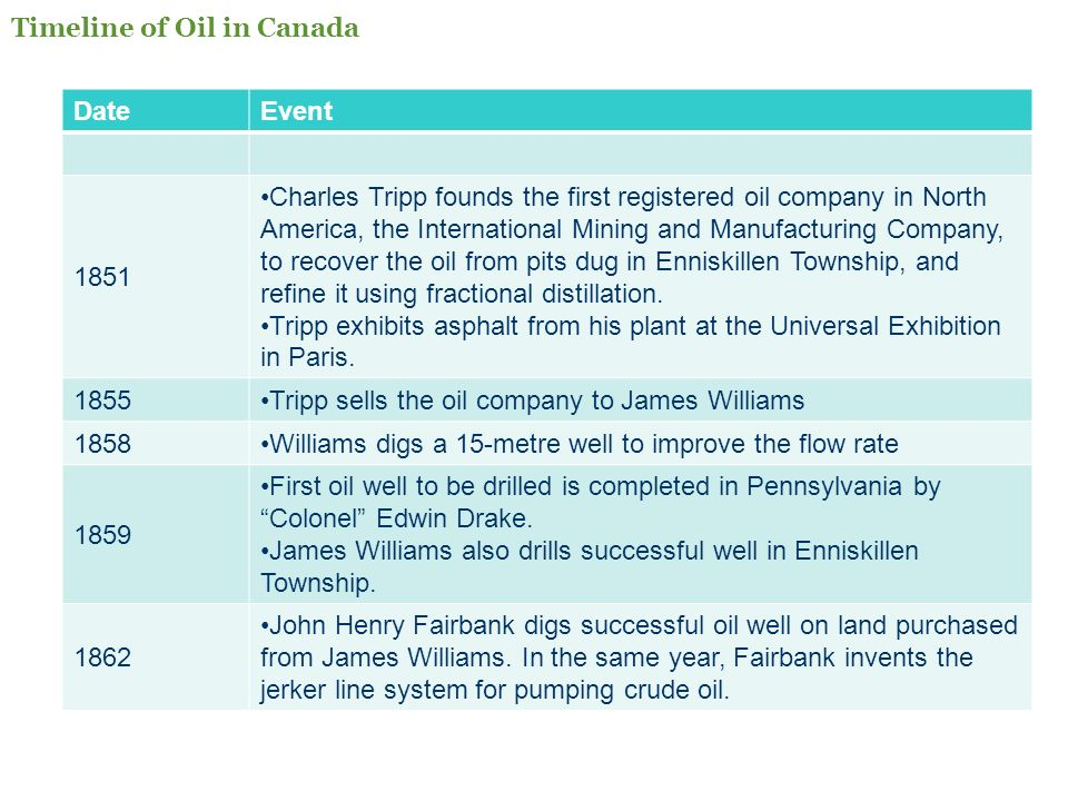 DateEvent 1851 Charles Tripp founds the first registered oil company in North America, the International Mining and Manufacturing Company, to recover