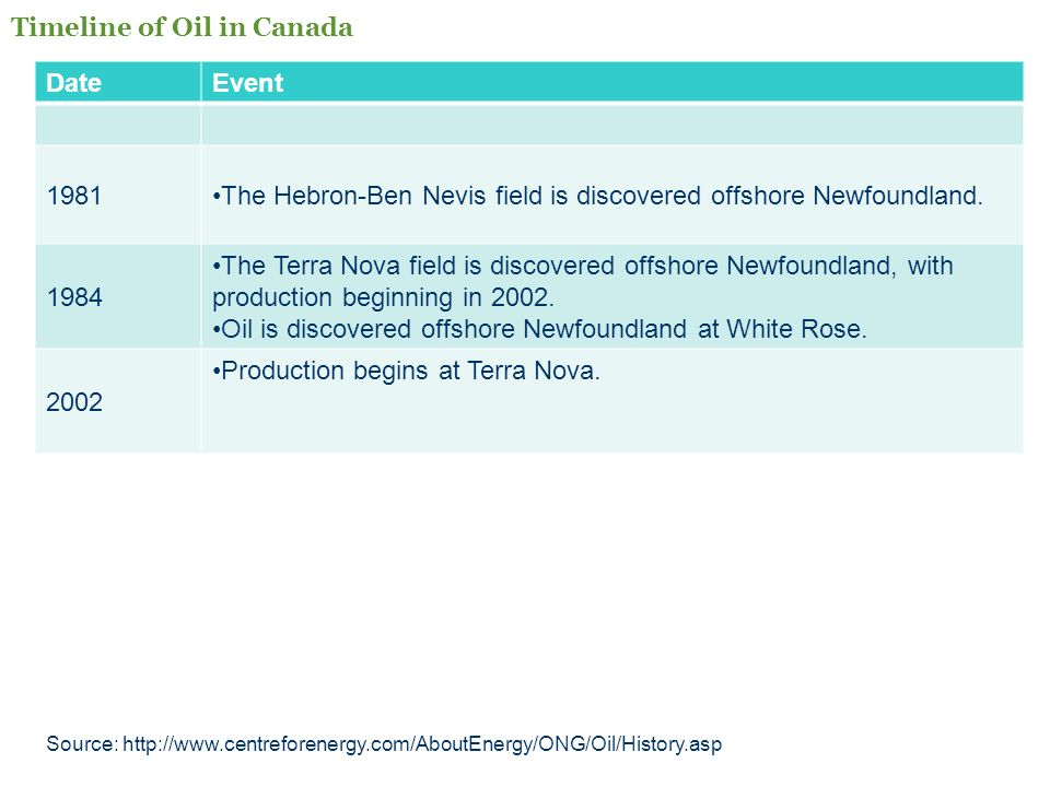 DateEvent 1981The Hebron-Ben Nevis field is discovered offshore Newfoundland. 1984 The Terra Nova field is discovered offshore Newfoundland, with prod