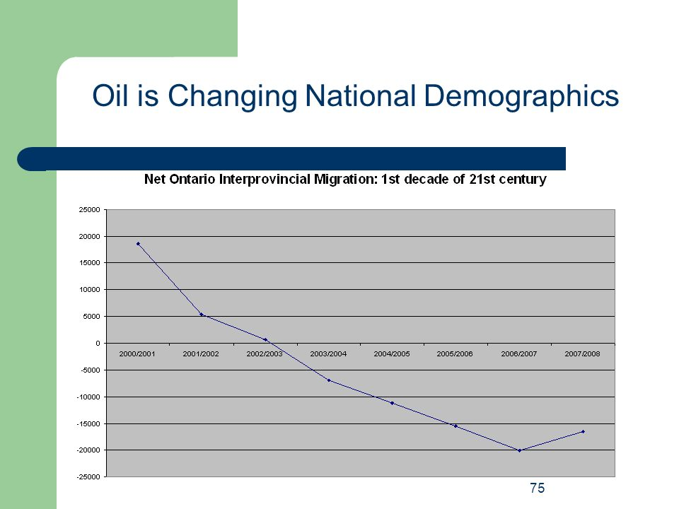 75 Oil is Changing National Demographics