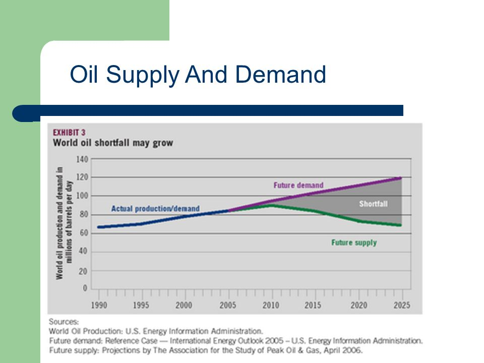 \ Oil Supply And Demand