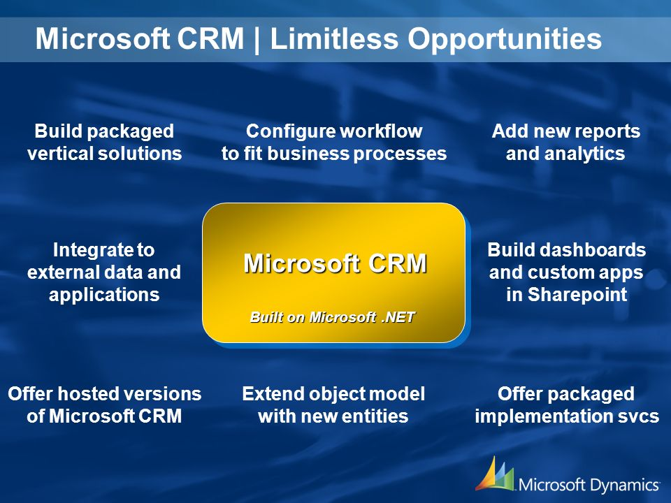 Microsoft CRM Configure workflow to fit business processes Extend object model with new entities Integrate to external data and applications Add new reports and analytics Build dashboards and custom apps in Sharepoint Build packaged vertical solutions Offer packaged implementation svcs Offer hosted versions of Microsoft CRM Built on Microsoft.NET Microsoft CRM | Limitless Opportunities