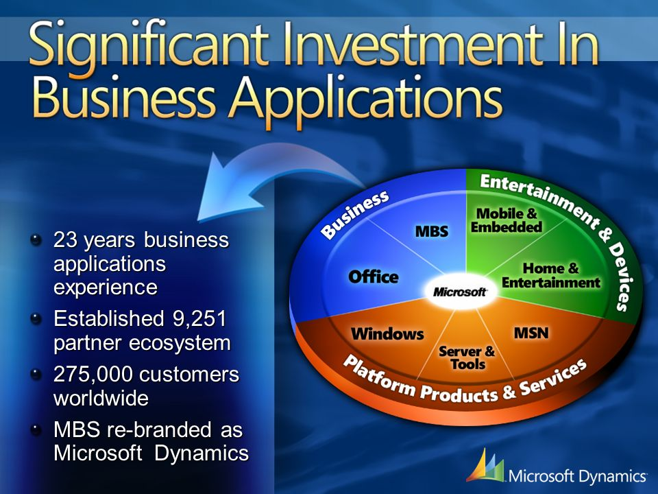 Significant Investment In Business Applications 23 years business applications experience Established 9,251 partner ecosystem 275,000 customers worldwide MBS re-branded as Microsoft Dynamics