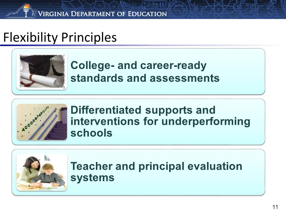 Flexibility Principles College- and career-ready standards and assessments Differentiated supports and interventions for underperforming schools Teach