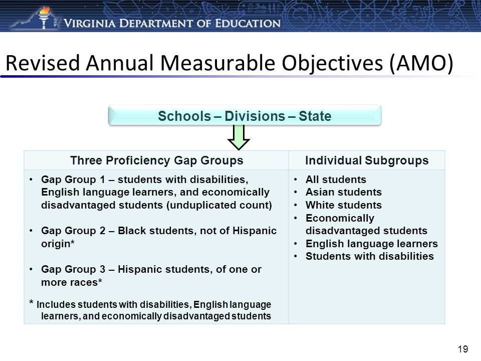 Revised Annual Measurable Objectives (AMO) Three Proficiency Gap GroupsIndividual Subgroups Gap Group 1 – students with disabilities, English language