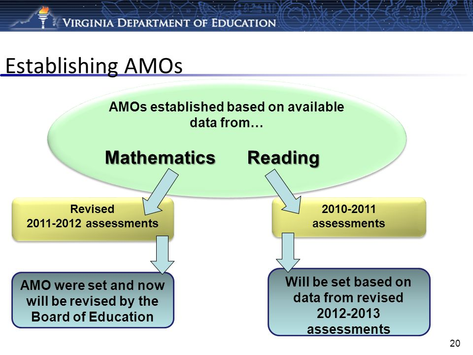 AMOs established based on available data from… Mathematics Reading AMOs established based on available data from… Mathematics Reading Establishing AMO