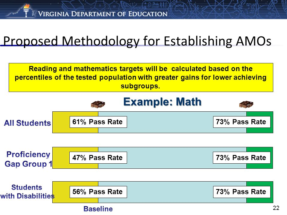 Proposed Methodology for Establishing AMOs 61% Pass Rate73% Pass Rate Reading and mathematics targets will be calculated based on the percentiles of t