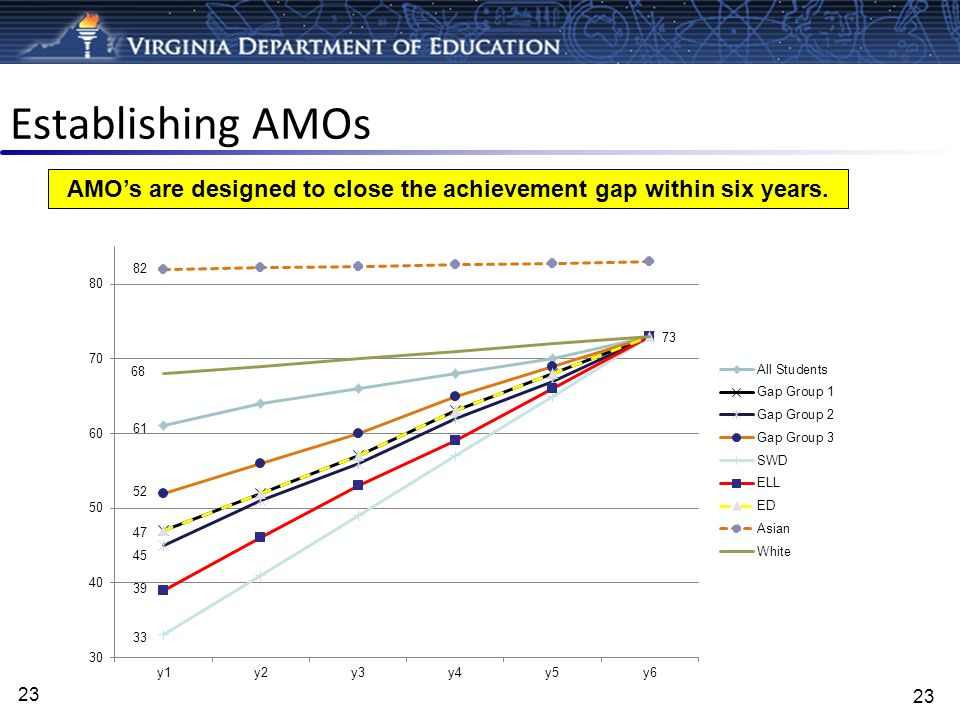 Establishing AMOs 23 AMOs are designed to close the achievement gap within six years. 23