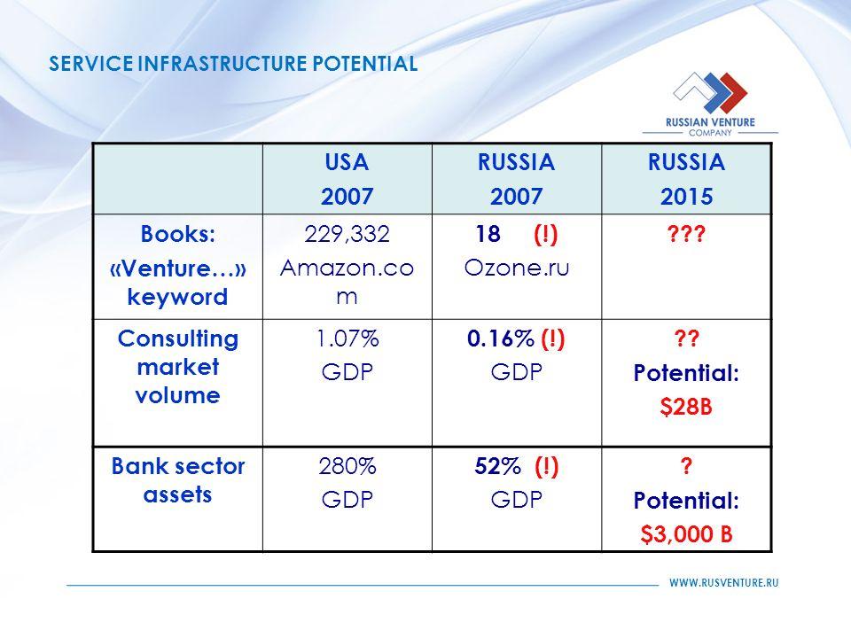 WWW.RUSVENTURE.RU SERVICE INFRASTRUCTURE POTENTIAL USA 2007 RUSSIA 2007 RUSSIA 2015 Books: «Venture…» keyword 229,332 Amazon.co m 18 (!) Ozone.ru .