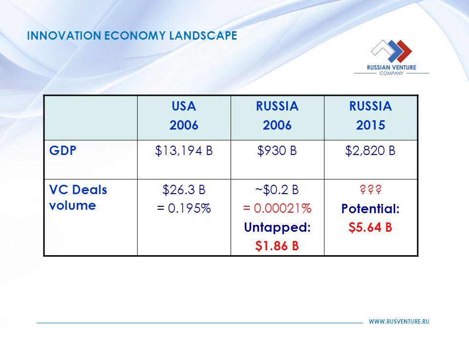 WWW.RUSVENTURE.RU INNOVATION ECONOMY LANDSCAPE USA 2006 RUSSIA 2006 RUSSIA 2015 GDP $13,194 B$930 B$2,820 B VC Deals volume $26.3 B = 0.195% ~$0.2 B = 0.00021% Untapped: $1.86 B .