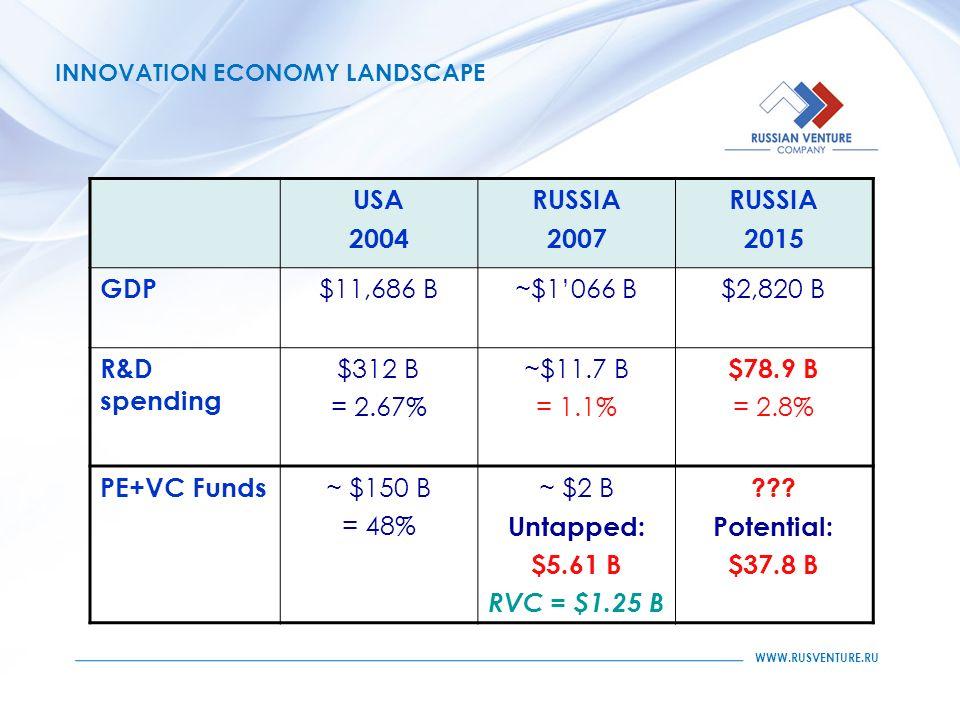 WWW.RUSVENTURE.RU INNOVATION ECONOMY LANDSCAPE USA 2004 RUSSIA 2007 RUSSIA 2015 GDP $11,686 B~$1066 B$2,820 B R&D spending $312 B = 2.67% ~$11.7 B = 1.1% $78.9 B = 2.8% PE+VC Funds ~ $150 B = 48% ~ $2 B Untapped: $5.61 B RVC = $1.25 B .