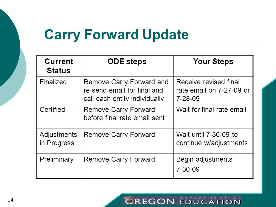 Carry Forward Update Current Status ODE stepsYour Steps FinalizedRemove Carry Forward and re-send email for final and call each entity individually Re