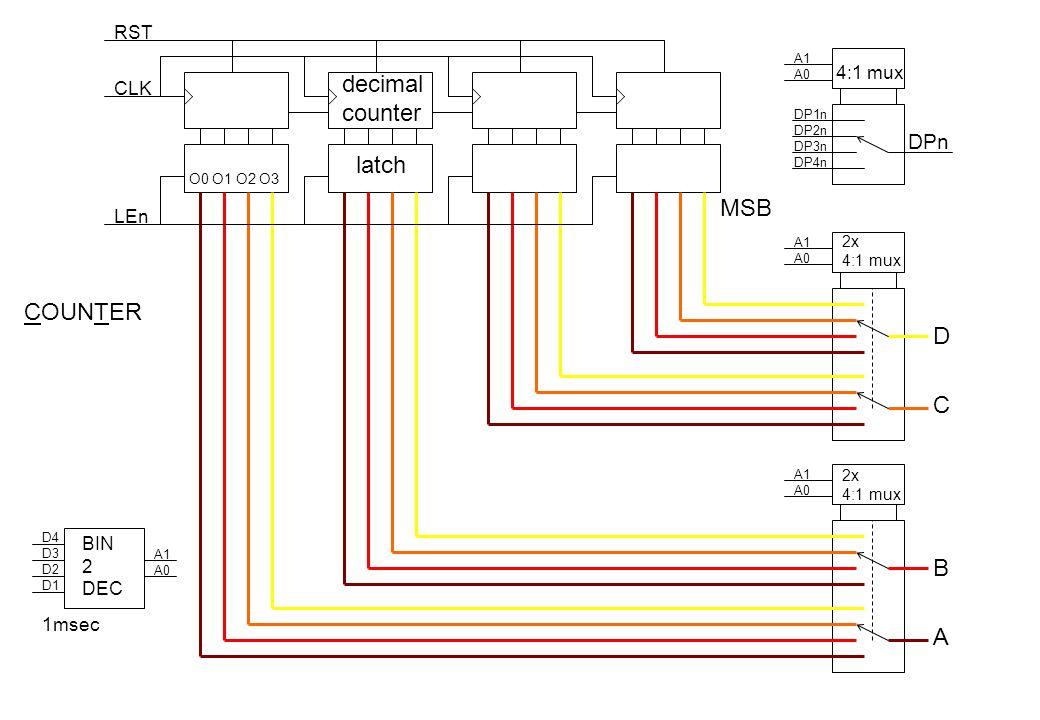 O0 O1 O2 O3 A1 A0 A1 A0 A1 A0 DP1n DP2n DP3n DP4n DPn A1 A0 BIN 2 DEC D4 D3 D2 D1 CLK LEn 2x 4:1 mux 2x 4:1 mux decimal counter latch RST 1msec D C B