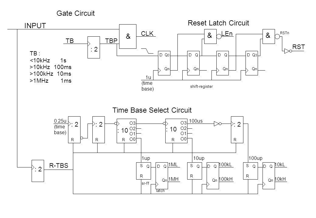 TB TB : <10kHz 1s >10kHz 100ms >100kHz 10ms >1MHz 1ms Gate Circuit & INPUT CLK TBP : 2 DQ0Q0 Qn DQ DQ DQ3Q3 1u (time base) Reset Latch Circuit : 2 0.2