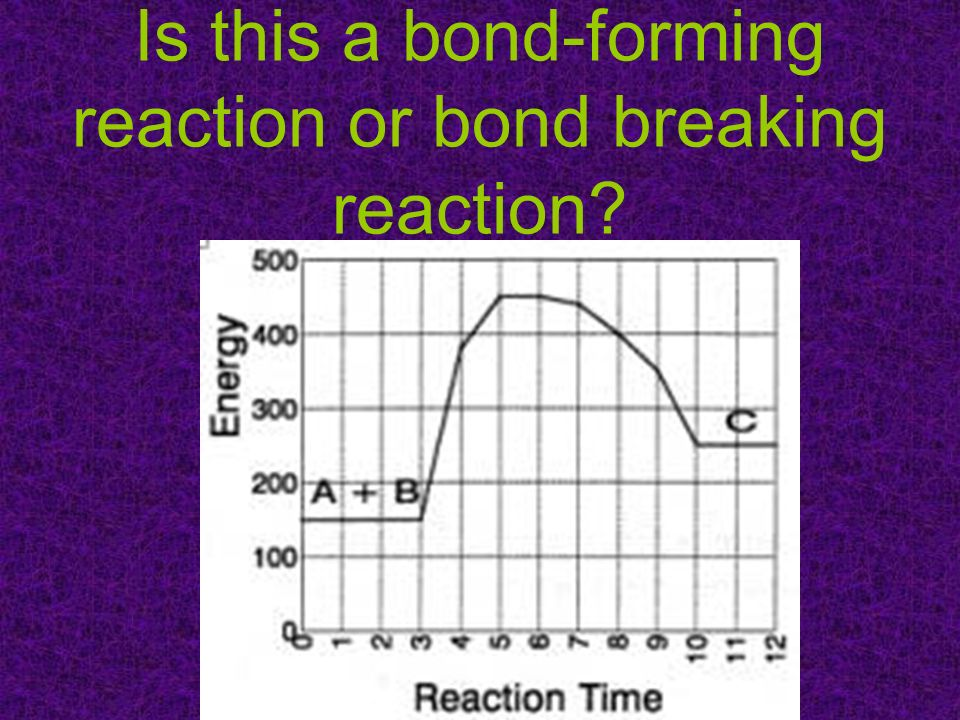 Is this a bond-forming reaction or bond breaking reaction?