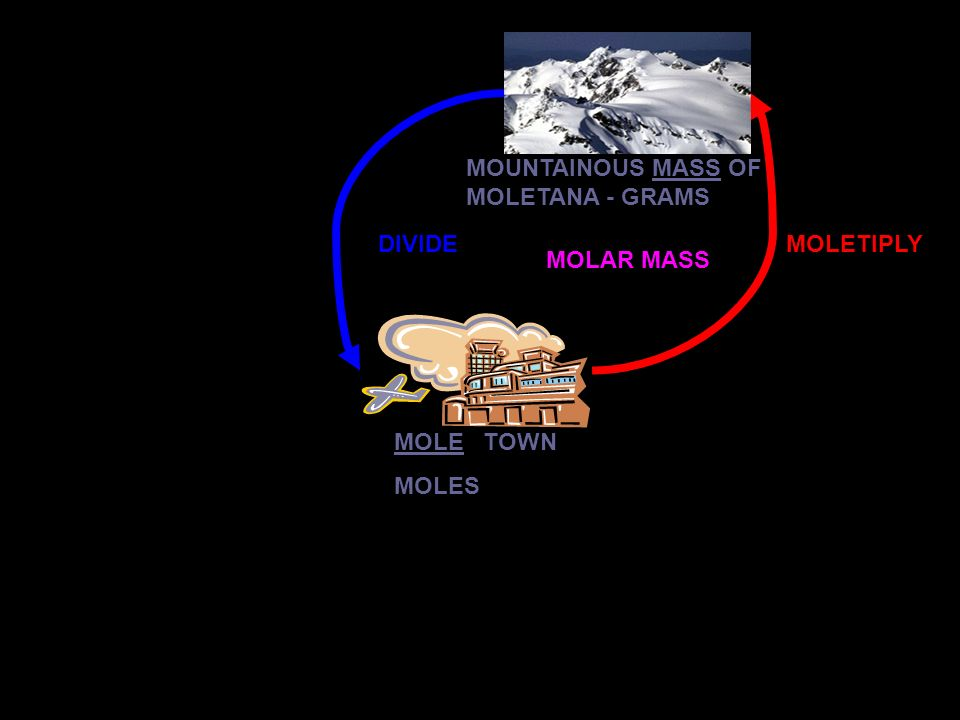 MOLE TOWN MOLES MOUNTAINOUS MASS OF MOLETANA - GRAMS MOLETIPLYDIVIDE MOLAR MASS