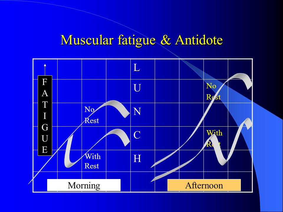L U No Rest No Rest N C With Rest With Rest H Muscular fatigue & Antidote FATIGUEFATIGUE MorningAfternoon