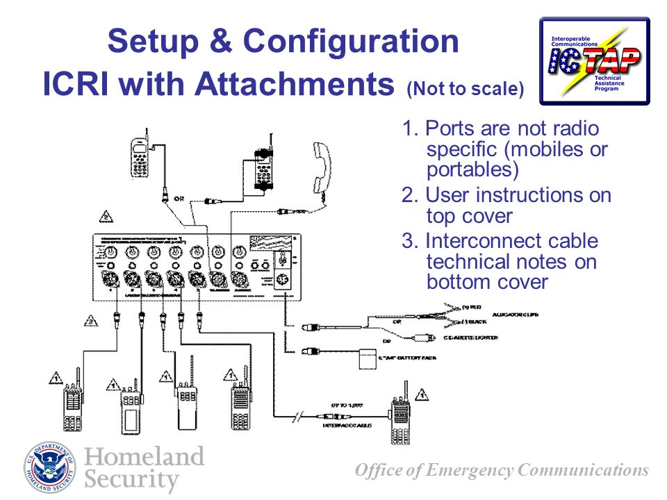 Office of Emergency Communications Setup & Configuration ICRI with Attachments (Not to scale) 1. Ports are not radio specific (mobiles or portables) 2