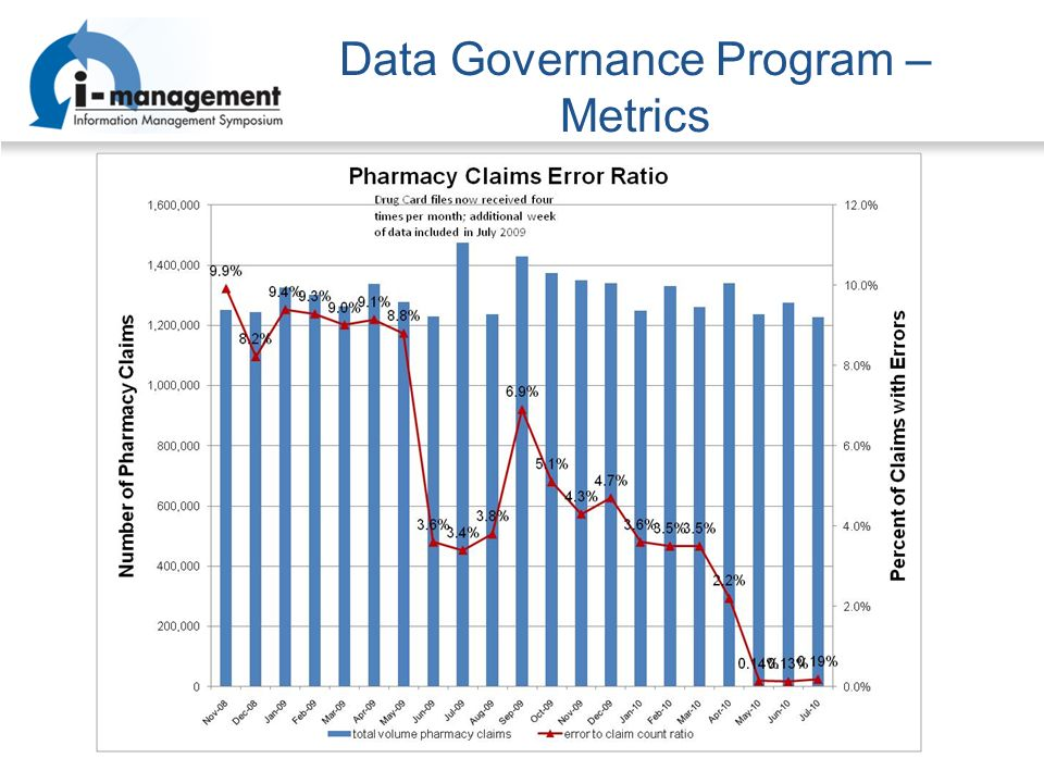 Data Governance Program – Metrics
