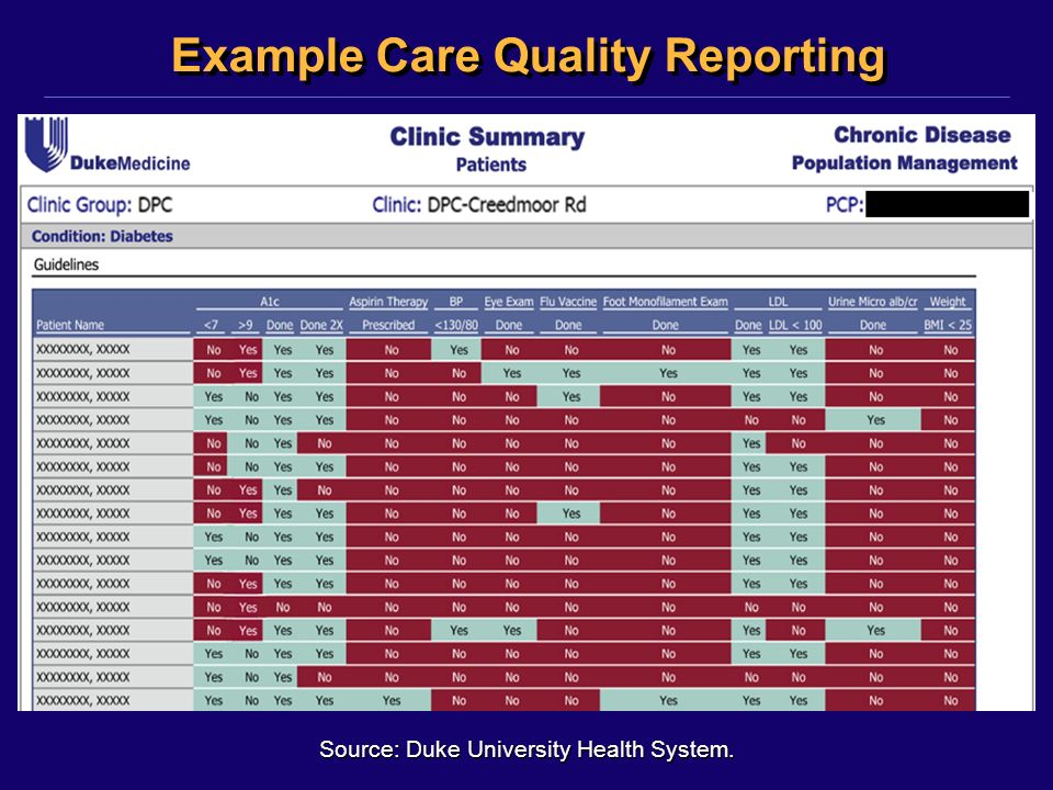 ©2011, Kensaku Kawamoto Example Care Quality Reporting Source: Duke University Health System.