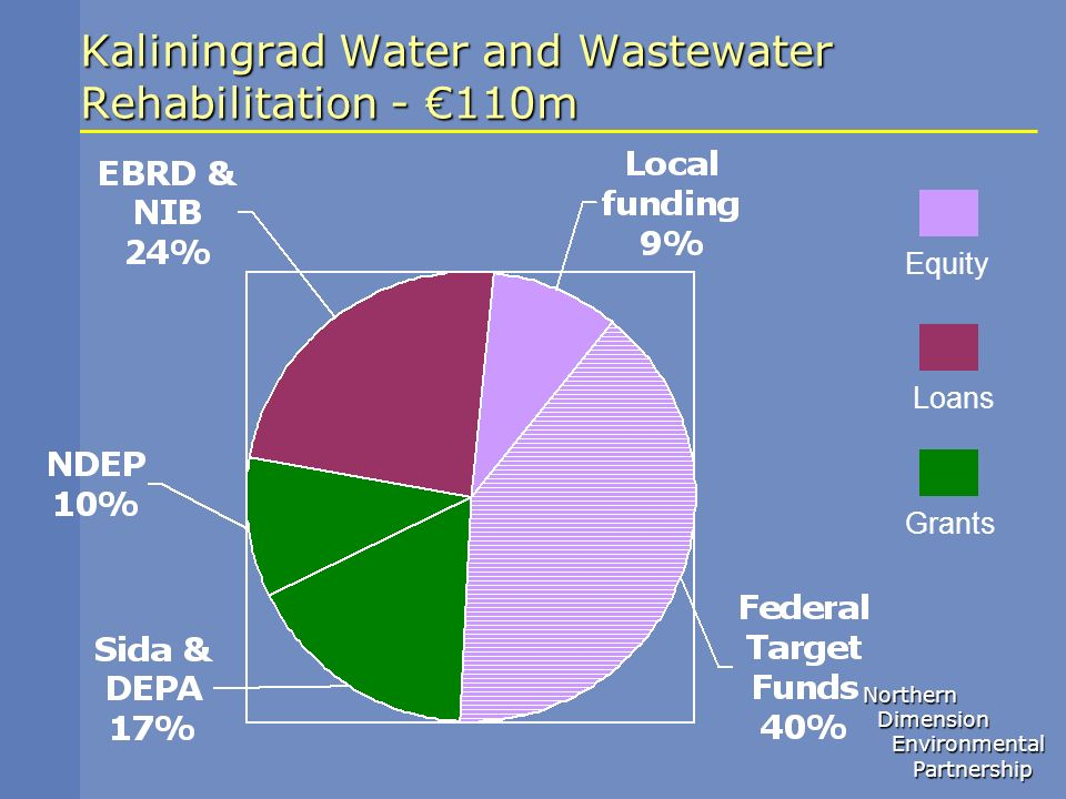 Northern Dimension Dimension Environmental Environmental Partnership Partnership Kaliningrad Water and Wastewater Rehabilitation - 110m Equity Loans G