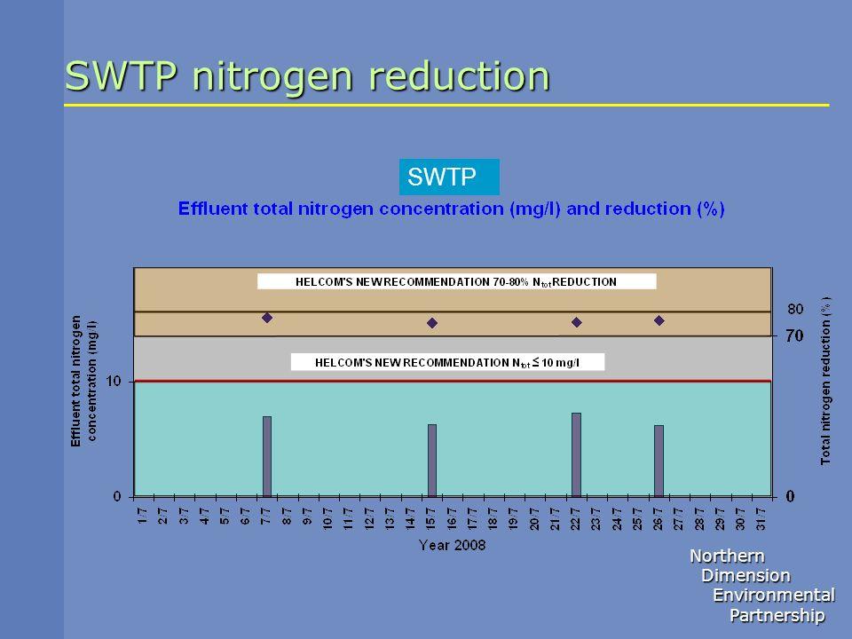 Northern Dimension Dimension Environmental Environmental Partnership Partnership SWTP nitrogen reduction SWTP