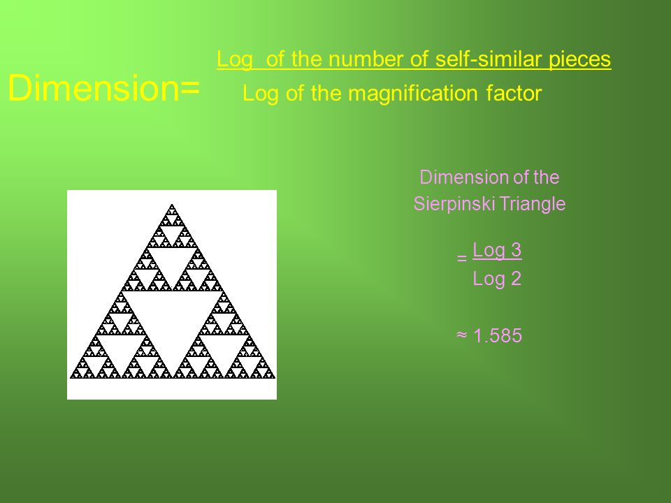 Dimension of the Sierpinski Triangle = Log 3 Log Log of the number of self-similar pieces Dimension= Log of the magnification factor