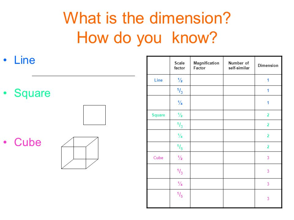 What is the dimension. How do you know.