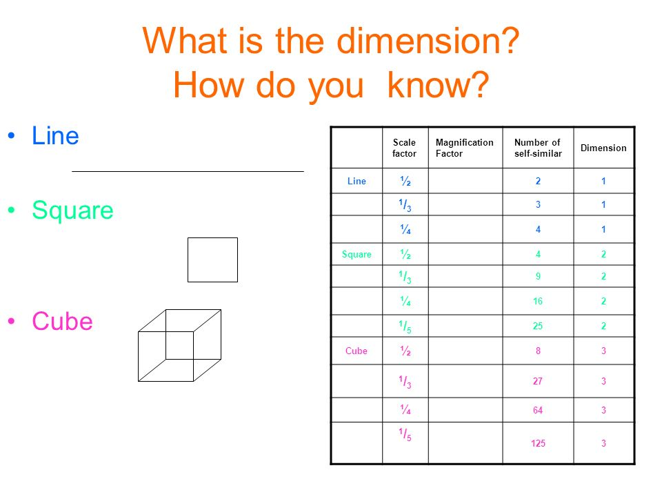 What is the dimension.How do you know.