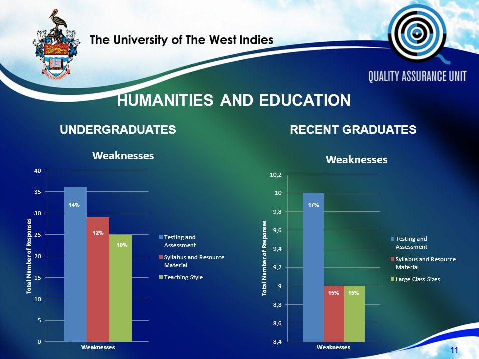 UNDERGRADUATESRECENT GRADUATES 11 14% 12% 10% 17% 15% HUMANITIES AND EDUCATION