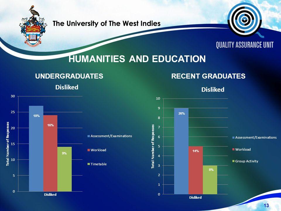 UNDERGRADUATESRECENT GRADUATES 13 18% 16% 9% 8% 14% 26% HUMANITIES AND EDUCATION