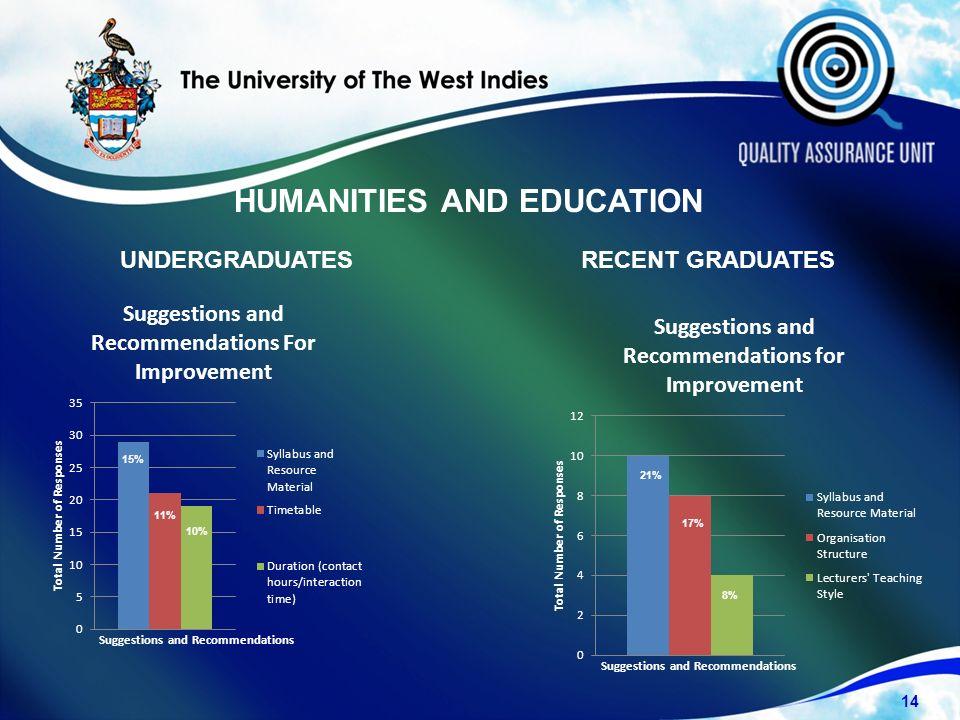 UNDERGRADUATESRECENT GRADUATES 14 15% 11% 10% 8% 17% 21% HUMANITIES AND EDUCATION