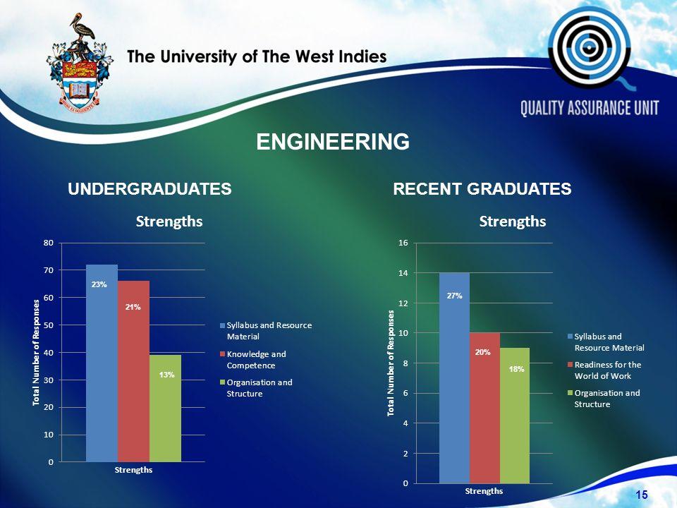 UNDERGRADUATESRECENT GRADUATES ENGINEERING 15 23% 21% 13% 27% 20% 18%