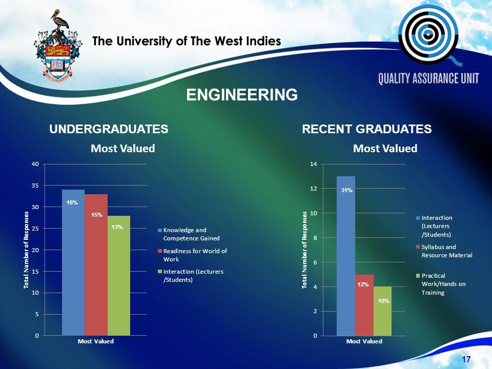 UNDERGRADUATESRECENT GRADUATES 17 16% 15% 13% 10% 12% 31% ENGINEERING