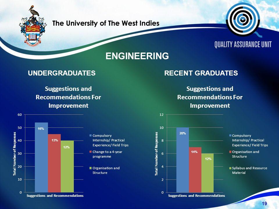 UNDERGRADUATESRECENT GRADUATES 19 16% 13% 12% 20% 14% 12% ENGINEERING