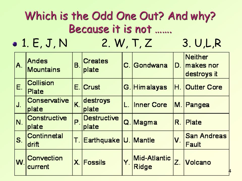 4 Which is the Odd One Out And why Because it is not ……. 1. E, J, N 2. W, T, Z3. U,L,R