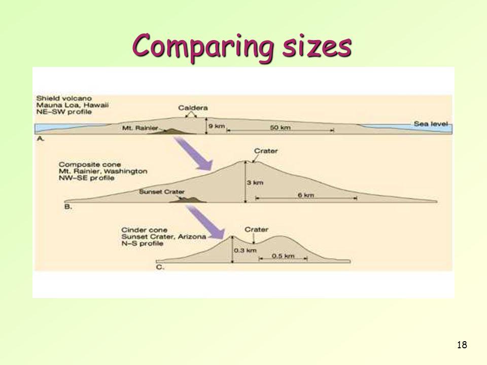 18 Comparing sizes
